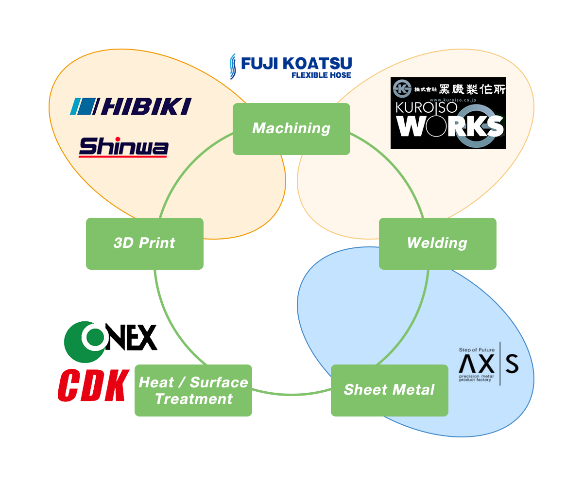 クラスターネットワーク図